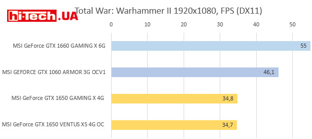 Тесты производительности NVIDIA GeForce GTX 1650