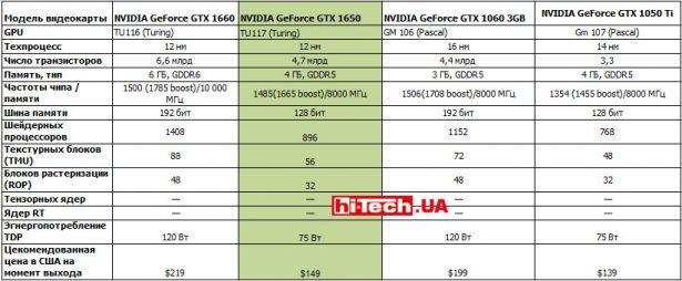 Сравнение референсных характеристик видеокарт NVIDIA GeForce RTX 1660, GTX 1650, GTX 1060 3GB и GTX 1050 Ti