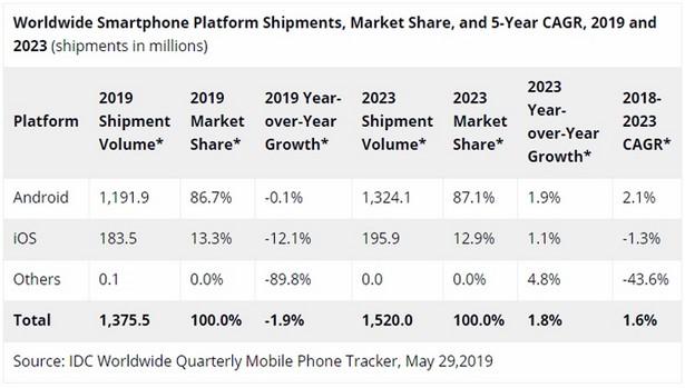 IDC smartphones 2019-2020