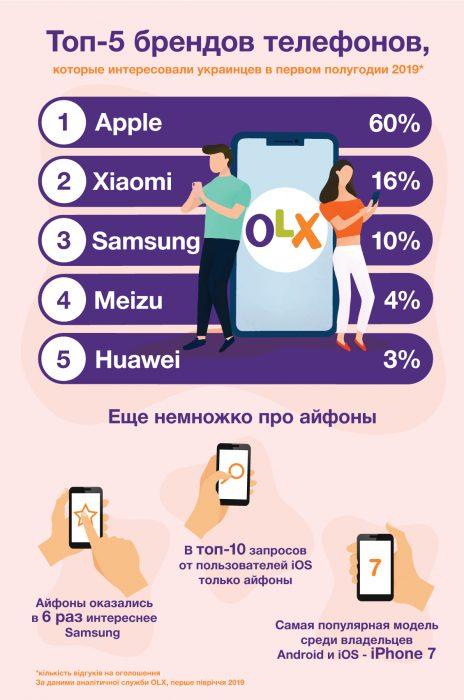 Инфографика_OLX_топ-5 брендов телефонов