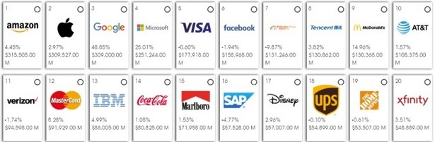 top cos of brands 2019