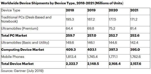 Gartner pc laptop smartphone stat 2019-2021