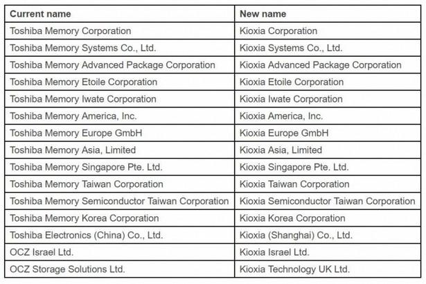 Kioxia Holdings Toshiba Memory