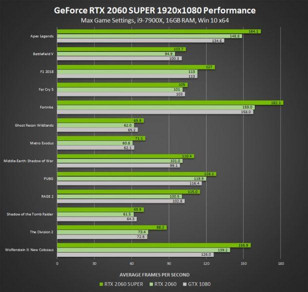 Производительность NVIDIA GeForce RTX 2060 SUPER