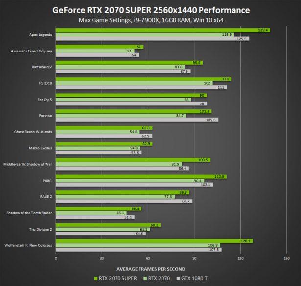 Производительность NVIDIA GeForce RTX 2070 SUPER
