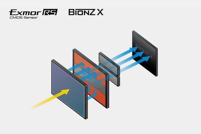 Матрица Sony Cyber-shot RX100 VII