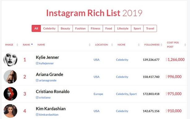 most expansive instagram 2019