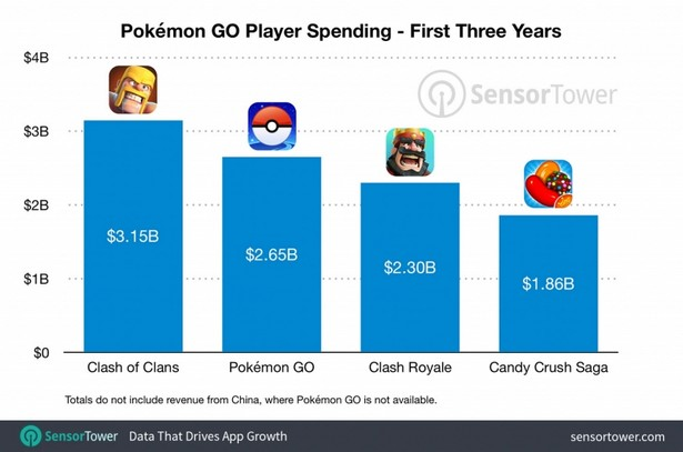 pokemon go stat 3 years