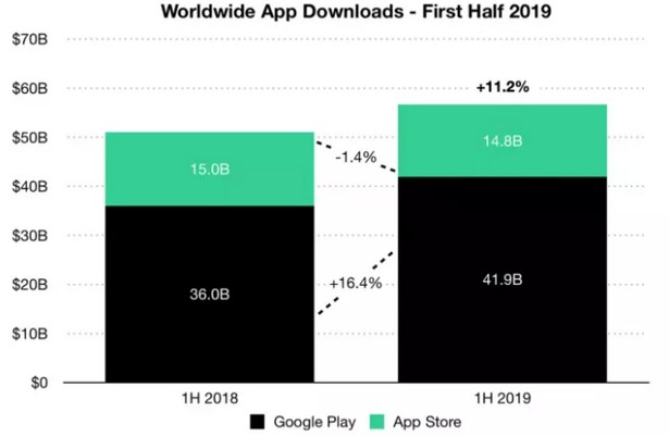 worldwide app donwload 1 half 2019