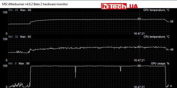 Показатели температуры GPU и CPU в игре Metro: Last Light Redux