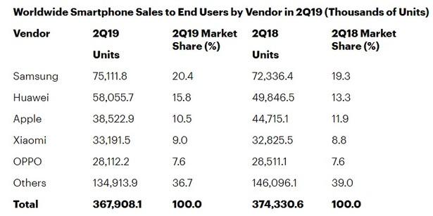 Gartner smartphones q3 2019