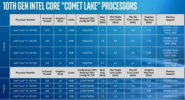 характеристики Intel Comet Lake