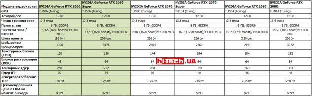Характеристики Nvidia RTX Super