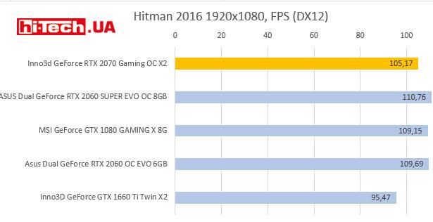 NVIDIA GeForce RTX 2060 SUPER тесты производительности