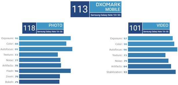 Samsung Galaxy Note 10 plus DxoMark