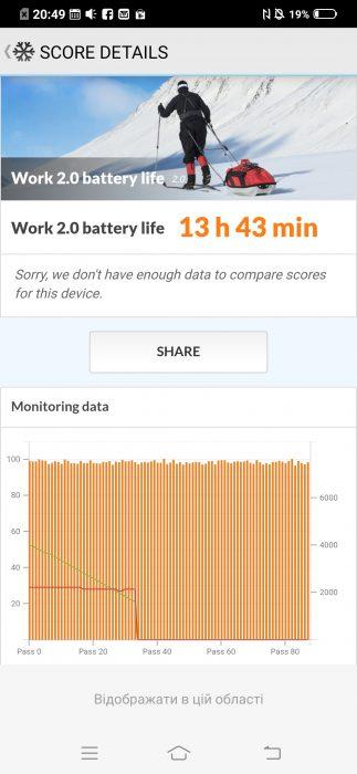 Vivo V15 Pro тест автономности