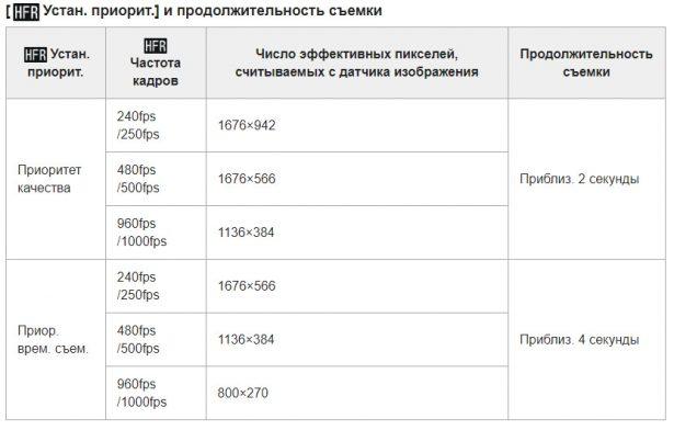 Зависимость разрешения ролика от кадровой частоты