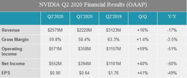 nvidia q2 2019 finance