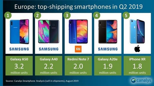 Так выглядит пятерка самых продаваемых смартфонов в Европе во 2м квартале 2019 года