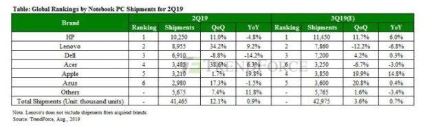 trendforce laptops q2 2019