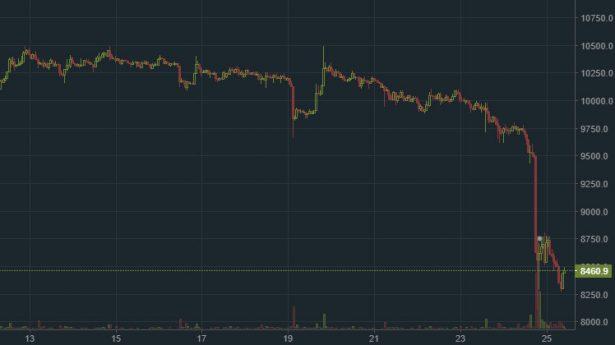 Изменение курса Bitcoin (BTC) с 13 сентября по данным крупной криптовалютной биржи Bitfinex