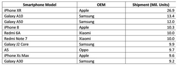 top popular smarthones 1 half 2019