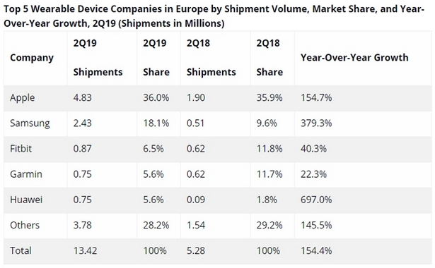 IDC q3 2019 wearables gadgets