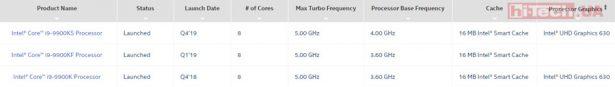 Сравнение характеристик Intel Core i9-9900KS Special Edition