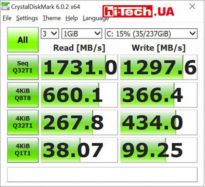 Скорость SSD