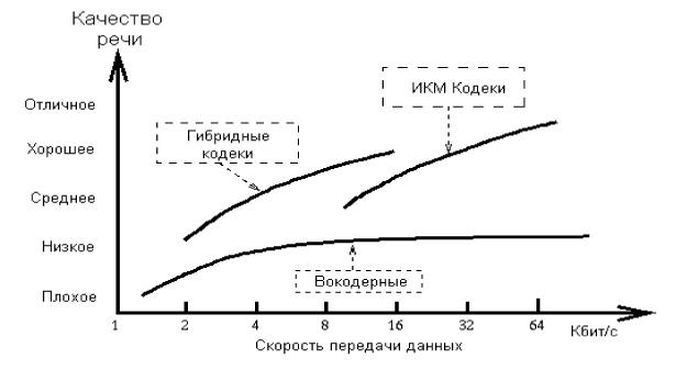 Оцінка якості кодування мови