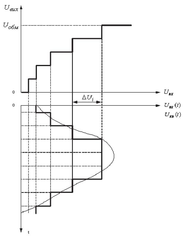Нелінійне квантування. Наведена амплітудна характеристика нелінійногоквантувачай часова діаграмаквантованогосигналу