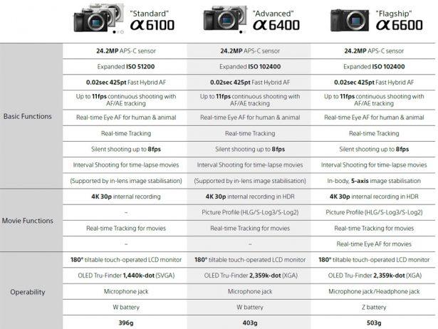 Сравнение характеристик новых беззеркалок Sony a6100, a6400 и a6600