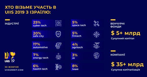 infographics_UIIS 2019 IL participants_UA