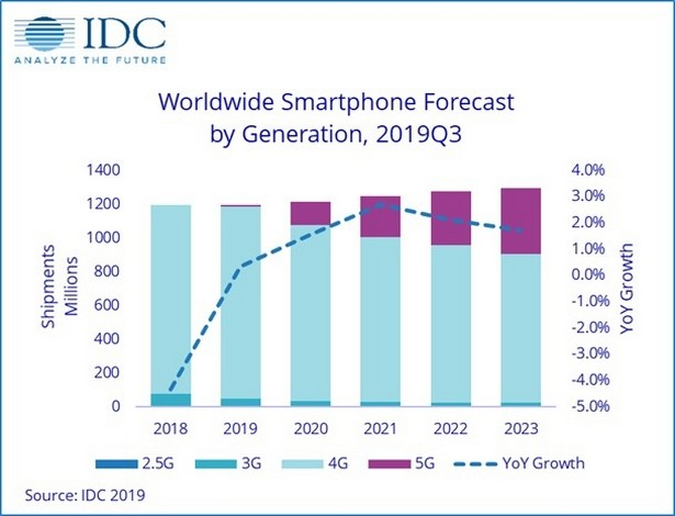 5g idc 2020 growth smartphones