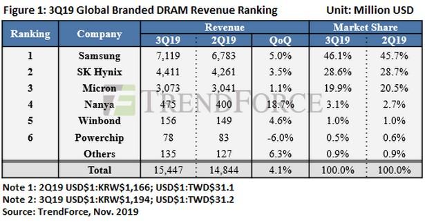 DRAM market q3 2019