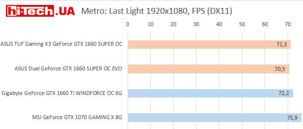 Тест производительности NVIDIA Geforce GTX 1660 Super