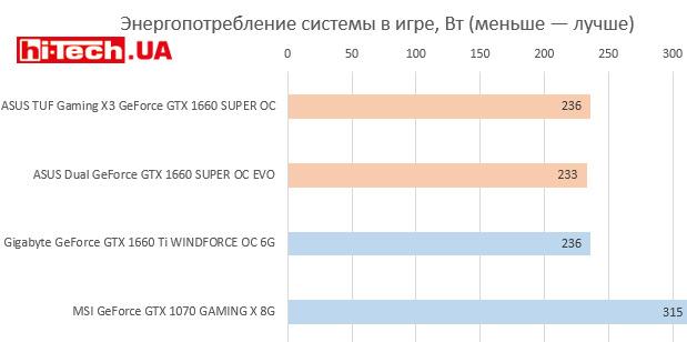 Энергопотребление NVIDIA Geforce GTX 1660 Super