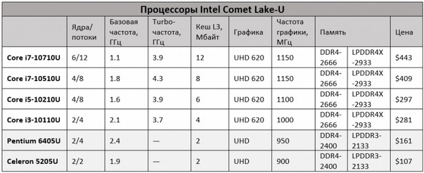 Семейство Intel Comet Lake-U