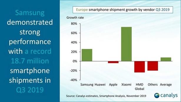 Smartphones in EU q3 2019