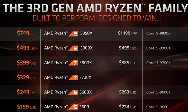 Цена AMD Ryzen 9 3950X