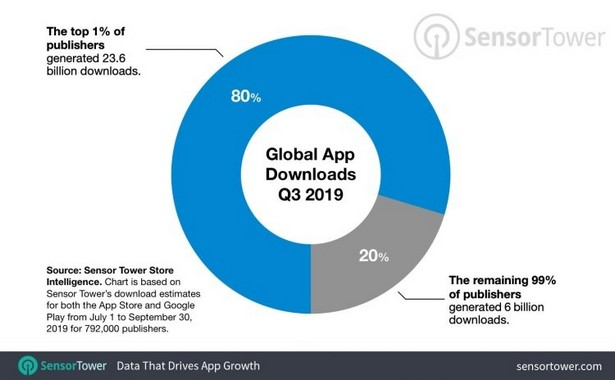 one-percent-apps-downloads