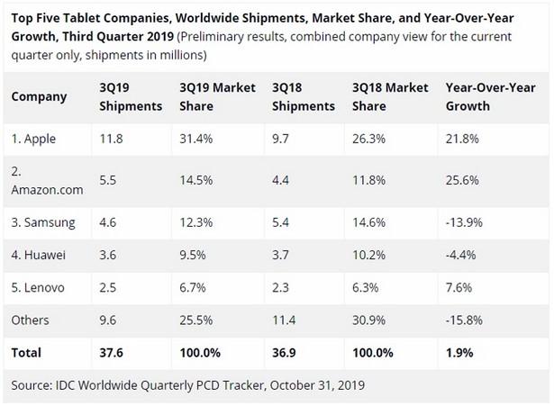 tablets market q3 2019