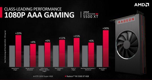 Производительность AMD Radeon RX 5500 XT