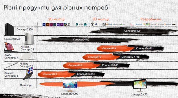 Позиционирование продуктов линейки Acer ConceptD