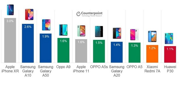 Counterpoint top smartphones
