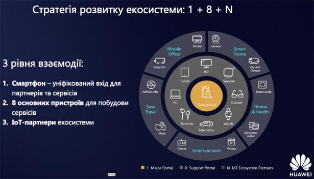 мобильные сервисы Huawei или HMS (Huawei Mobile Services)
