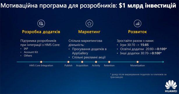 мотивационная программа для разработчиков мобильных приложений Huawei