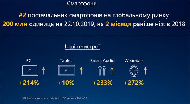 Продажи мобильных устройств Huawei в 2019 году