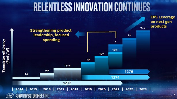Intel 5 nm 20224