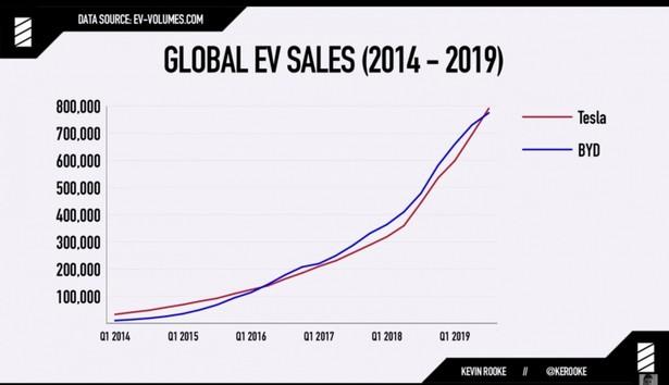 Tesla BYD stat